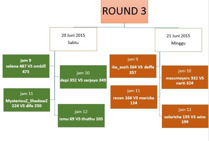 schedule unocup round 3