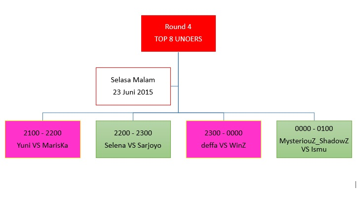 schedule unocup round 4