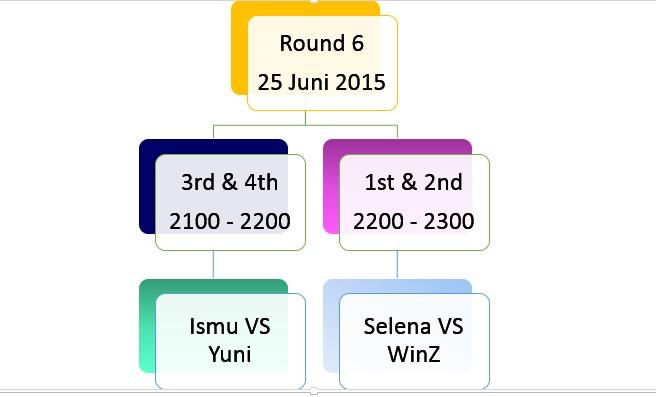 schedule unocup round 6